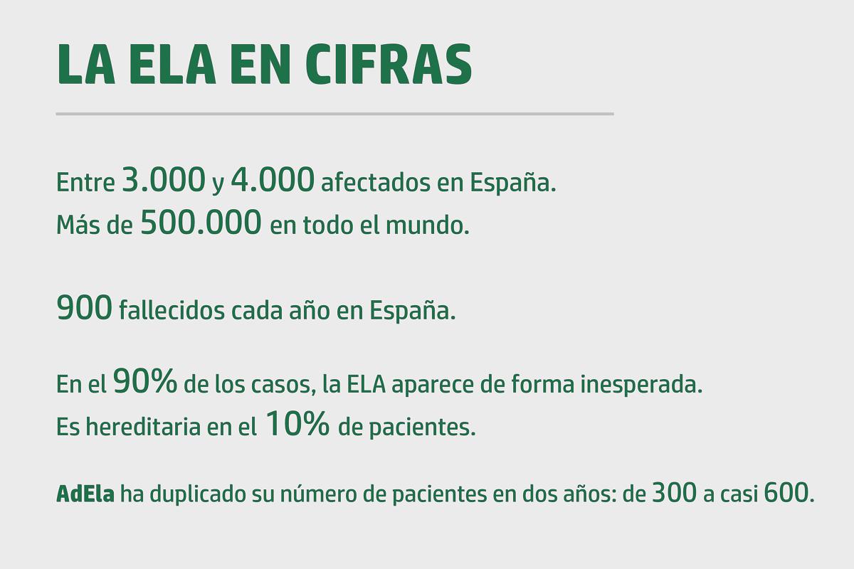 Datos_ELA
